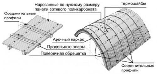 Крепление панелей из сотового поликарбоната