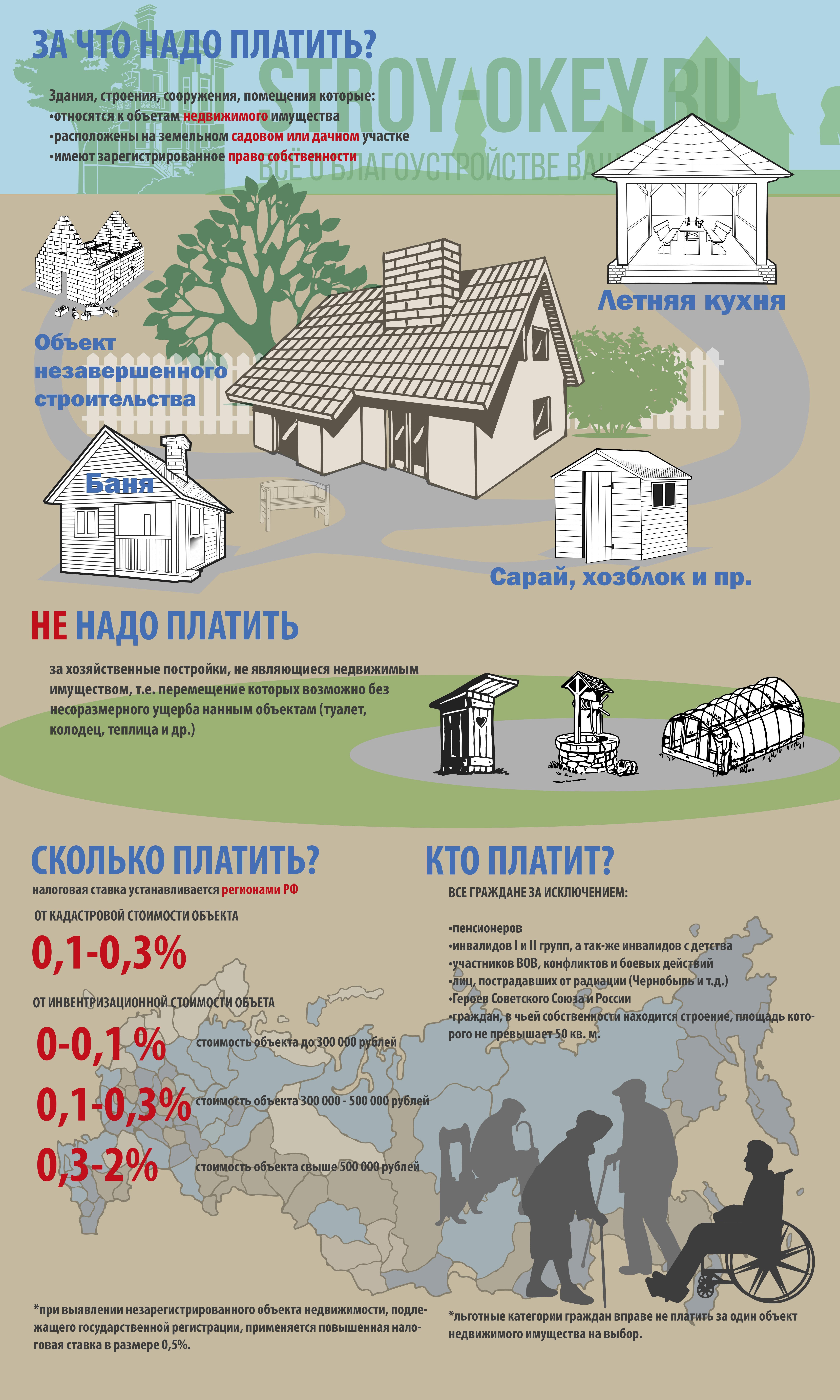 Инфографика: налог на дачные постройки в 2018 году