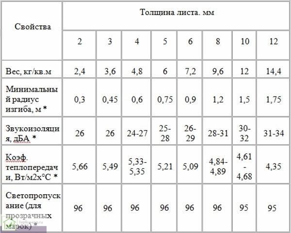 Таблица 2. Параметры монолитного поликарбоната, отличающиеся от аналогичных свойств сотовых панелей.