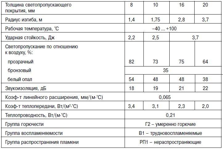 Таблица 1. Пользовательские характеристики сотового поликарбоната.
