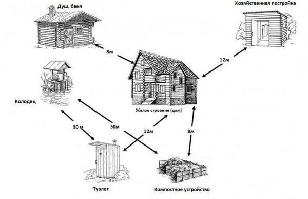 Расстояние между объектами на даче