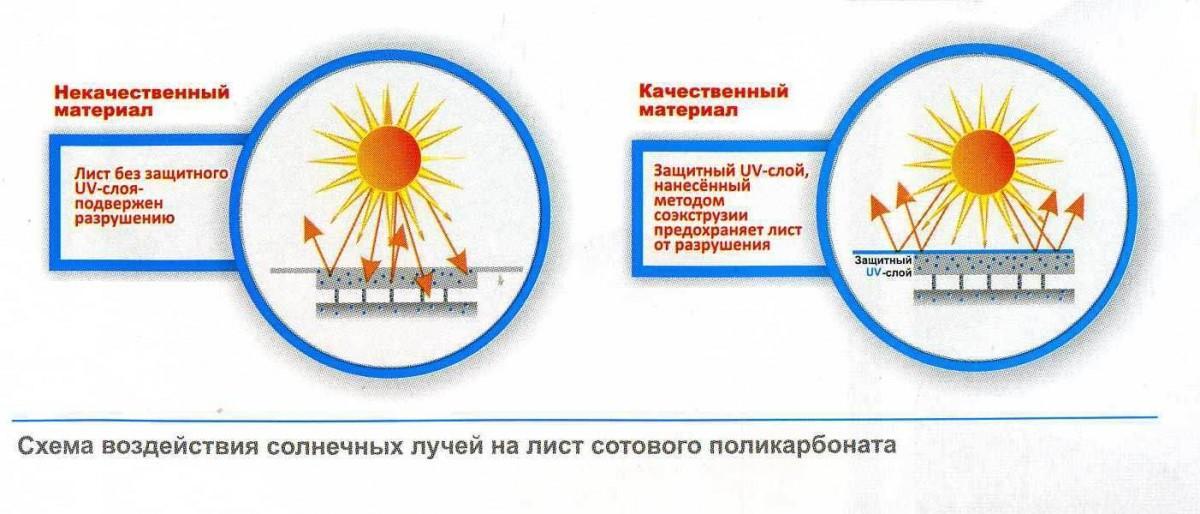 Схема воздействия солнечных лучей на лист сотового поликарбоната