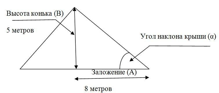Стандартная схема расчета ската крыши