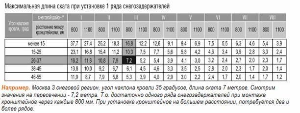 Таблица расчет снегозадержателей