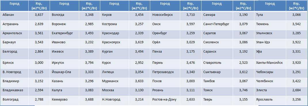 Требуемая сопротивляемость теплопотерям для регионов России.