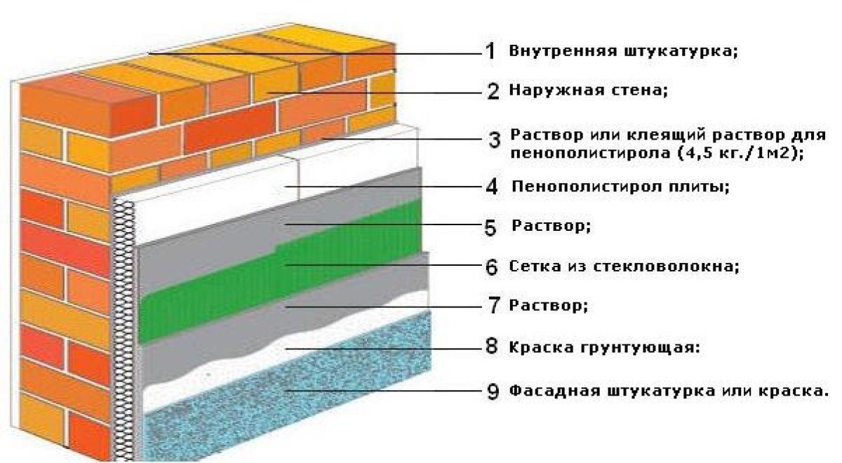 структура утепления внешней стены