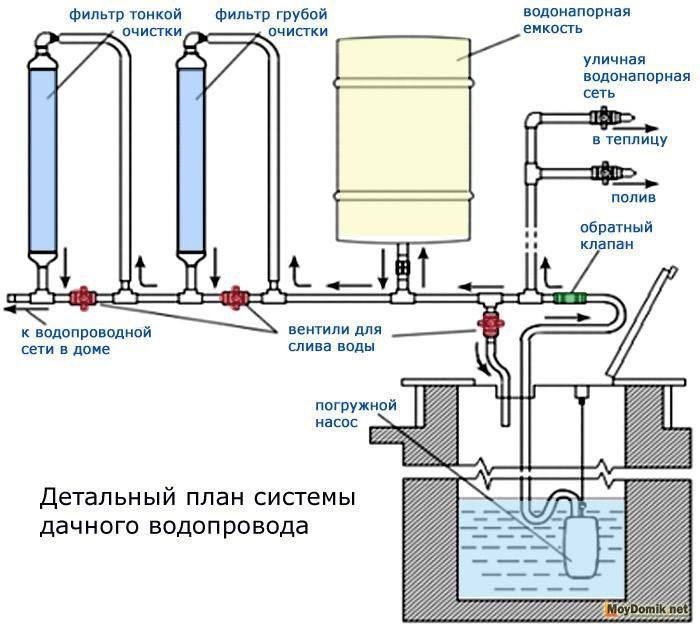 Детальный план дачного водопровода