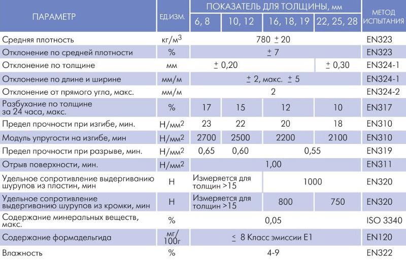 Характеристики панелей МДФ