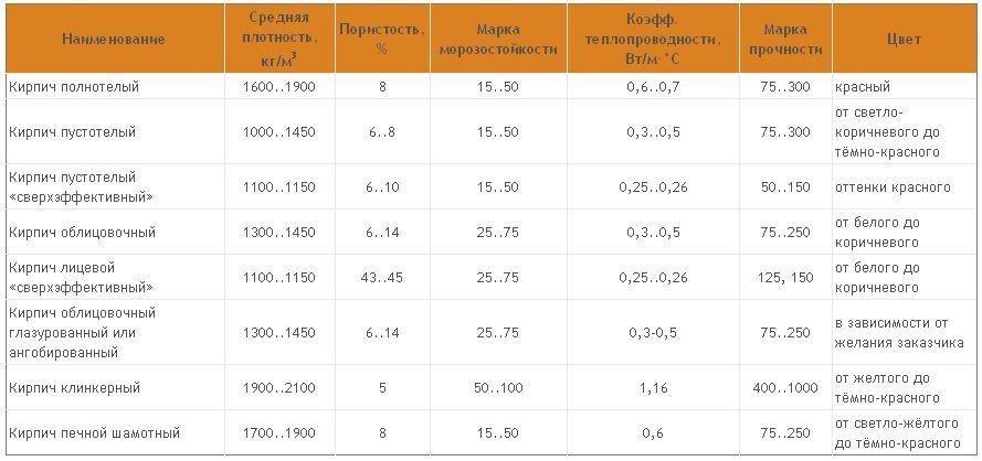 Характеристики популярных разновидностей кирпича, используемых для внешней отделки