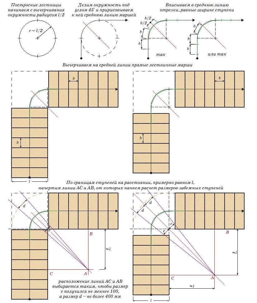 Ход построения геометрии забежных ступеней