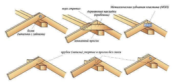 Крепления балок в коньковой части
