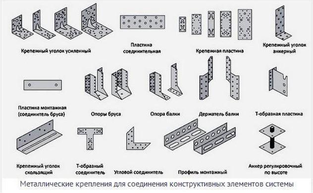 Крепления для соединения элементов стропильной системы