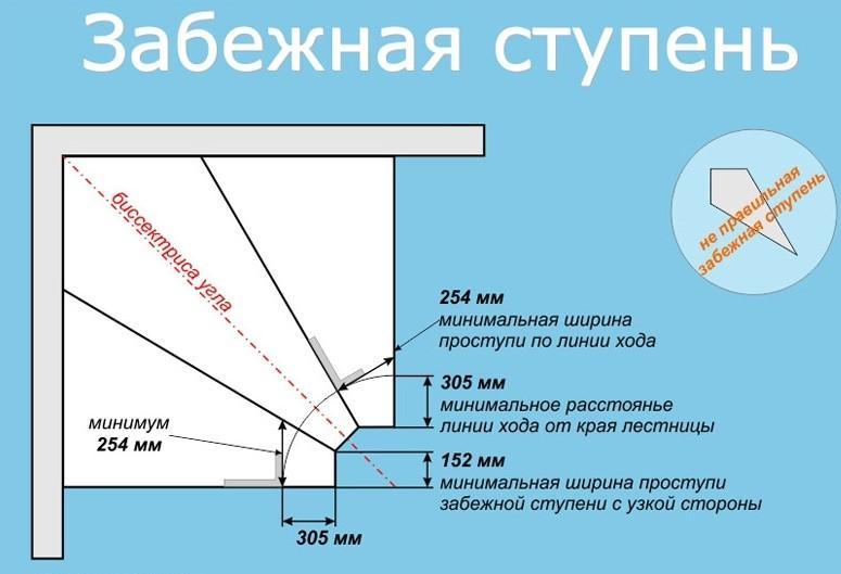 Нормативы построения геометрических конструкций забежной лестницы
