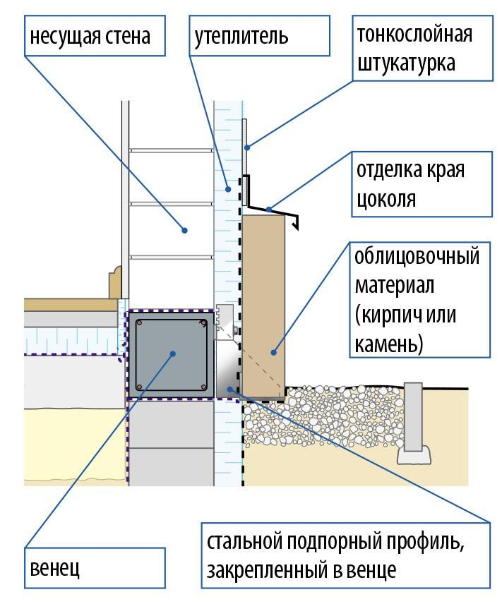 Облицовка цоколя тяжелыми материалами