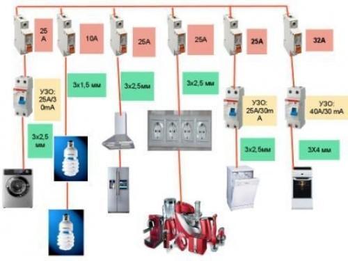 Отдельные ветки для электроприборов