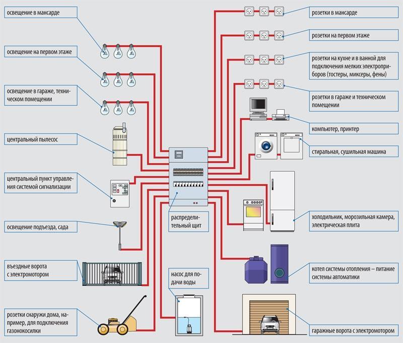 Планирование потребления электроприборов