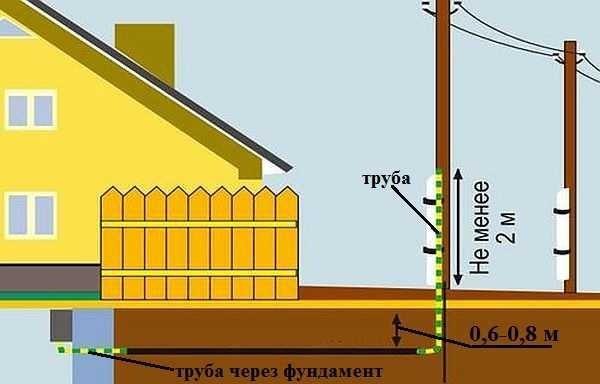 Подземный вид прокладки проводки в деревянном доме