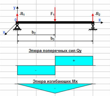 Схема расчета нагрузочной способности подвеса