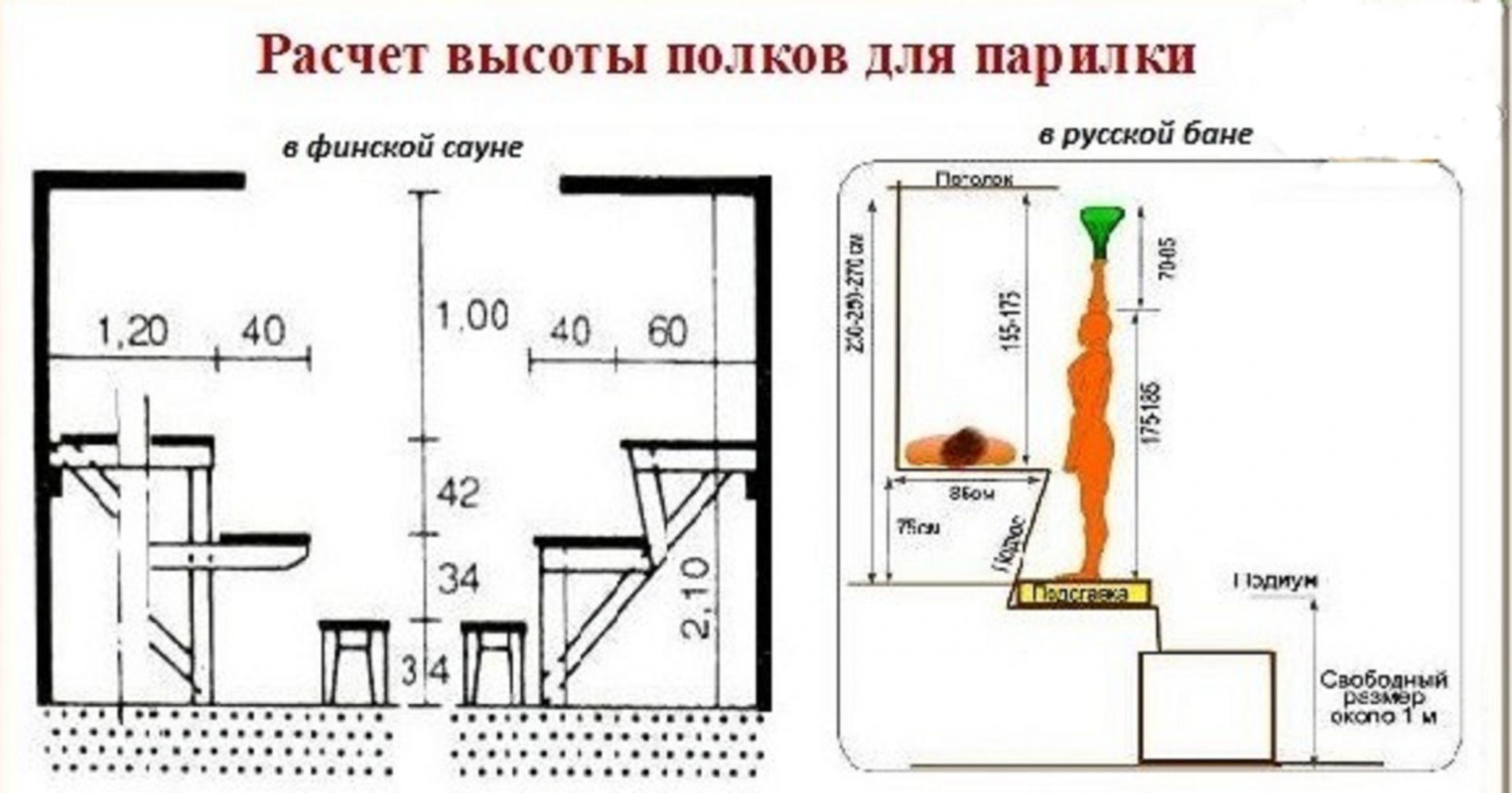 Расчет высоты полок в бане