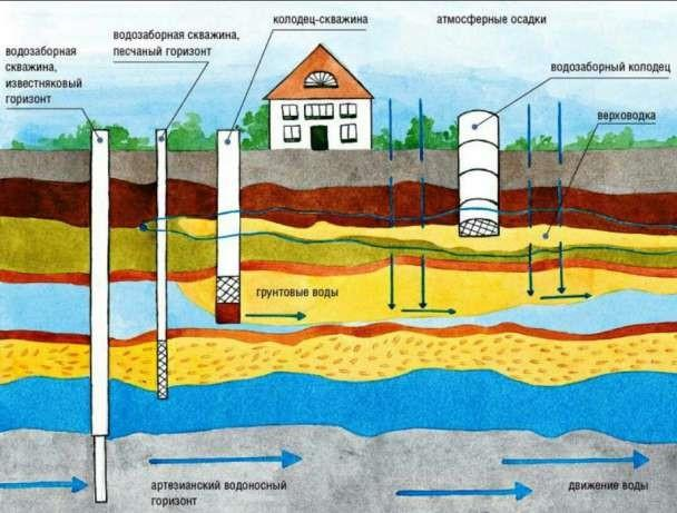 Расположение водоносных слоев и составов почв под участком