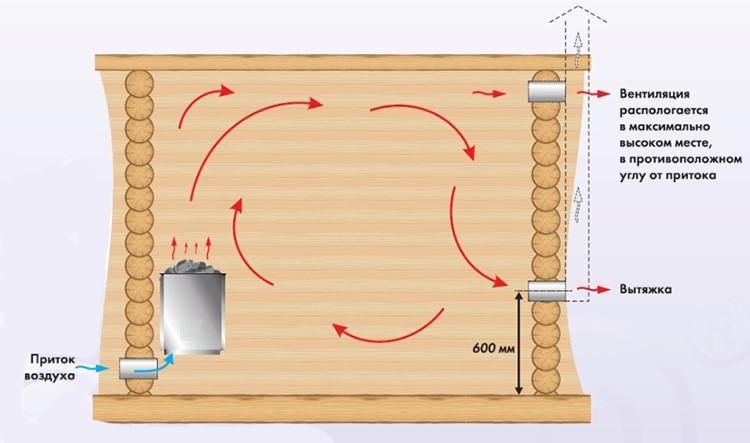 Схема движения воздуха в бане