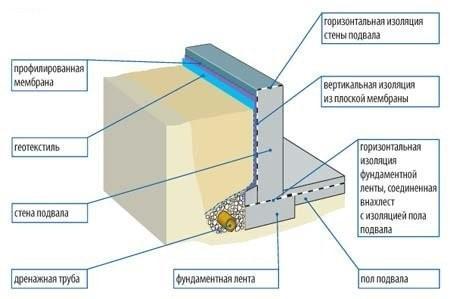 Схема гидро- и теплоизоляции для выступающего цоколя