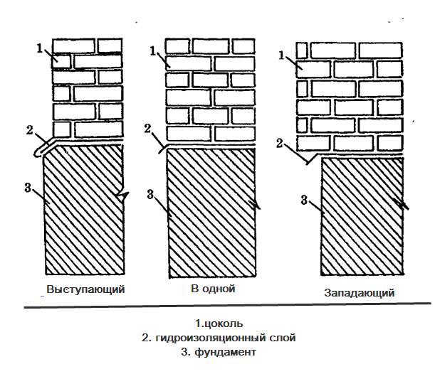 Схема нижней части дома