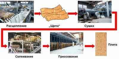 Схема производственной линии ОСБ