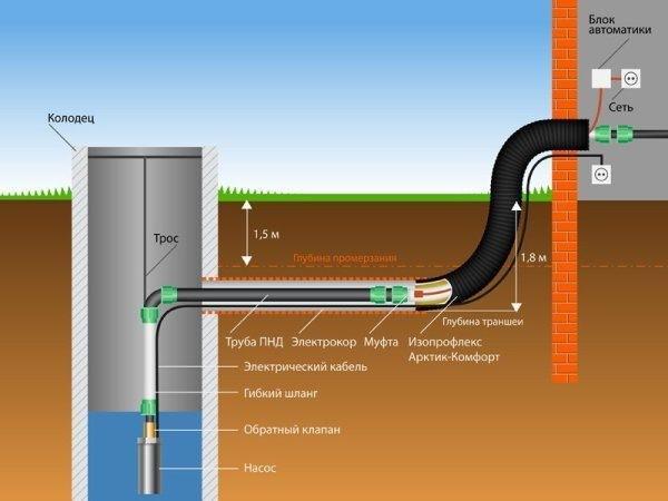 Схема выполнения трубопровода из колодца