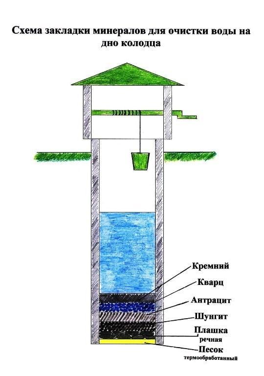 Схема закладки минералов для очиски воды на дне колодца