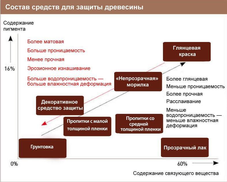 Состав средств для защиты древесины