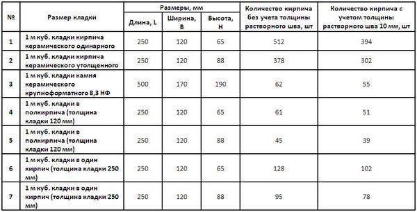Средний объеме кладки в зависимости от параметров