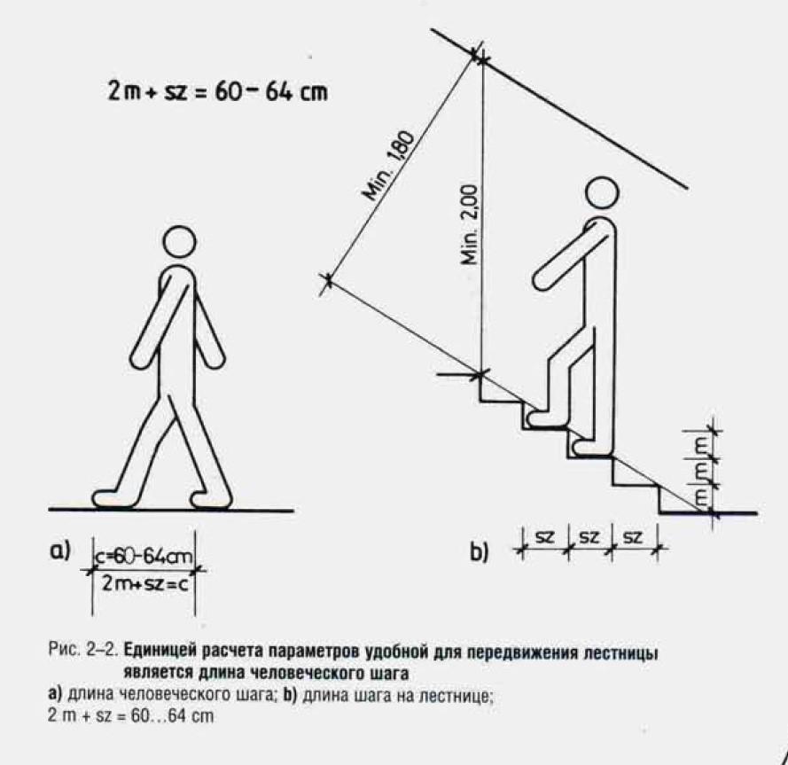 Стандартная ширина ступеней