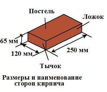 Стандартные размеры и наименование форм кирпича