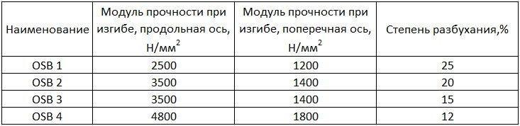 Степень разбухания ОСБ в зависимости от марки