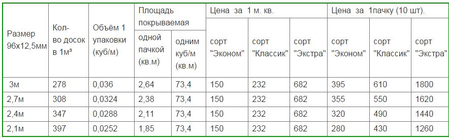 Стоимость сортов вагонки
