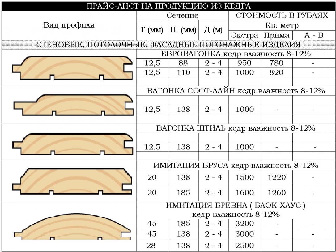 Стоимость вагонки из кедра