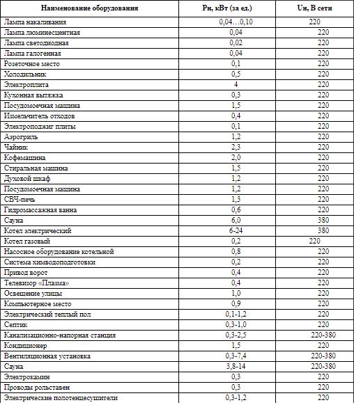 Таблица - номинальная потребляемая мощность электроприборов и допустимое сечение питающих их кабелей