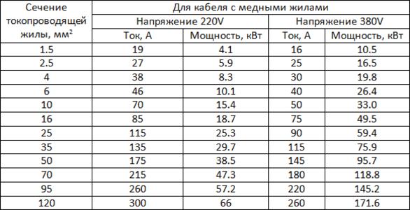 Таблица - выбор сечения токопроводящей жилы