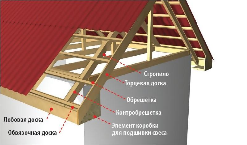 Торцевая доска вальмовой крыши