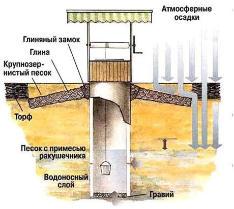 Вода в дом из колодца — делаем своими руками