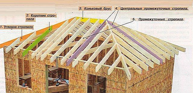 Устройство стропильной системы вальмовой крыши