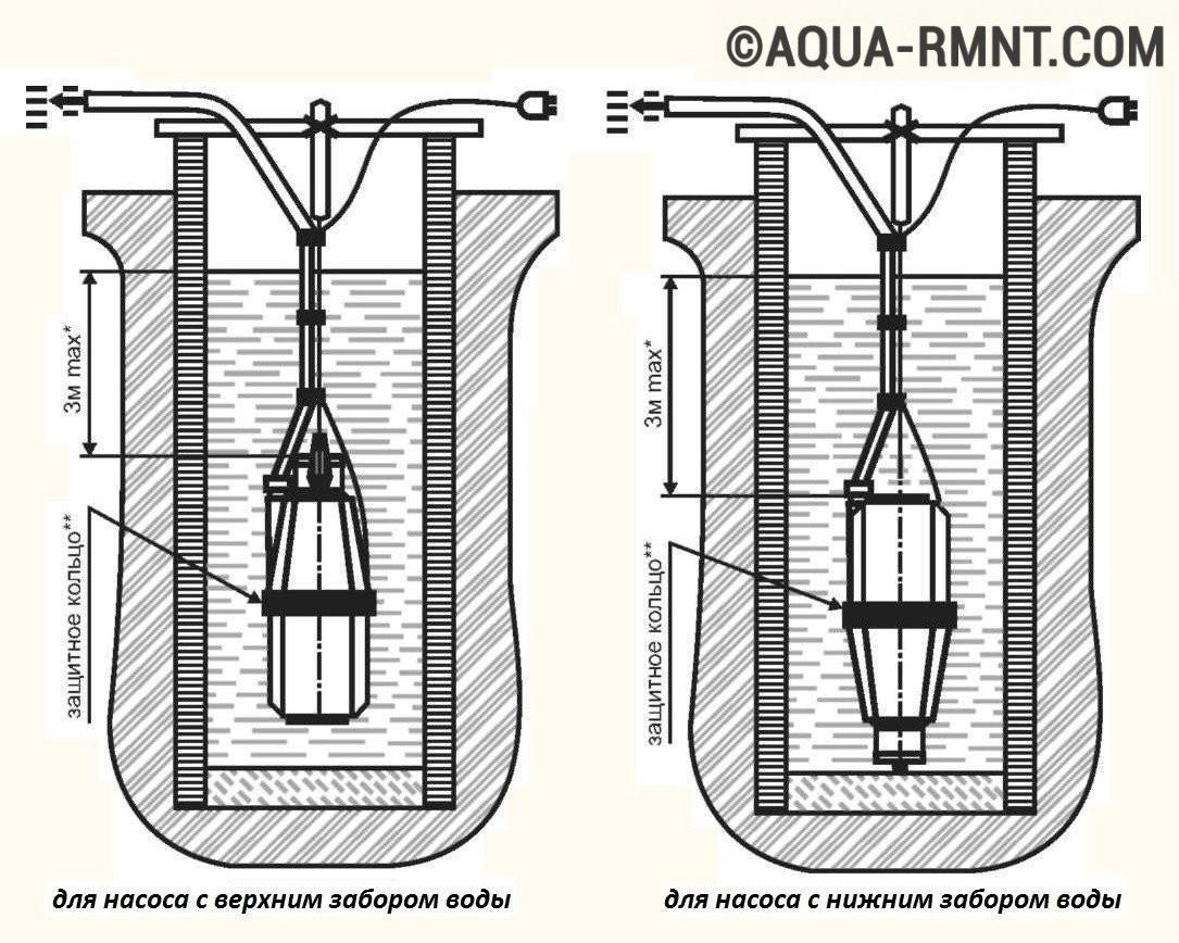 Верхний и нижний забор воды в колодце