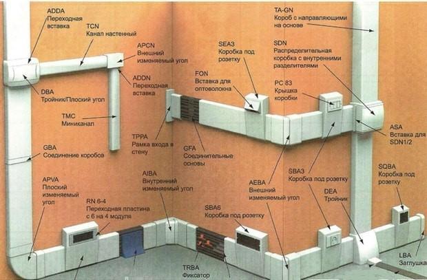 Защитные средства при прокладке кабелей