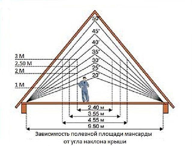 Зависимость полезной площади мансарды от угла наклона крыши