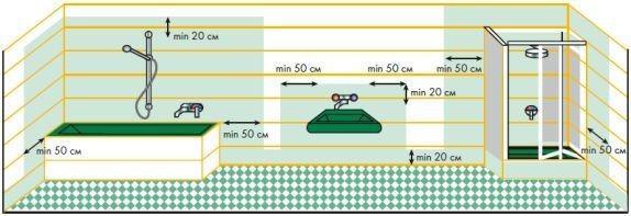 Гидроизоляция стен, примыкающих к поддону