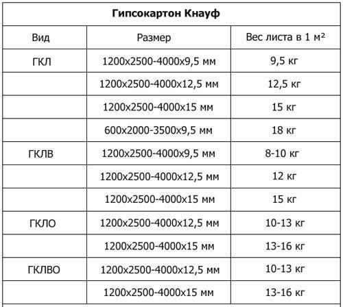 Характеристики панелей Кнауф