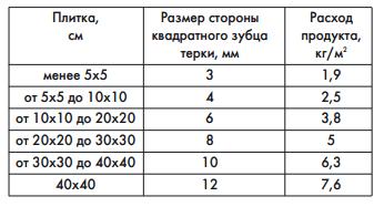 Количество плиточного клея