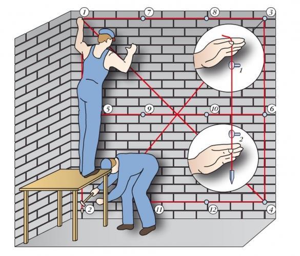 Проверка ровности стен с помощью нитки и груза