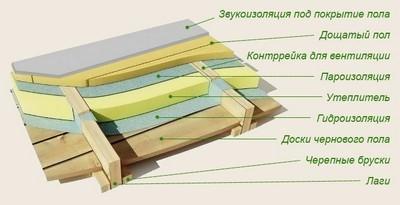 Проверка слоёв перед укладкой плитки